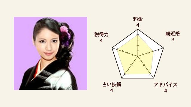 春華 (シュカ) 先生の評価指標