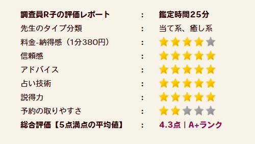 瑛未先生の評価A+ランク