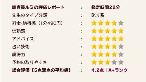 神楽先生の評価A+ランク