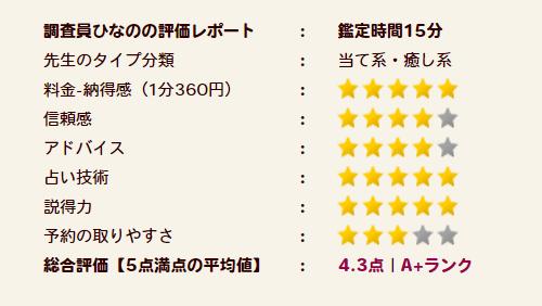 美帆先生の評価A+ランク