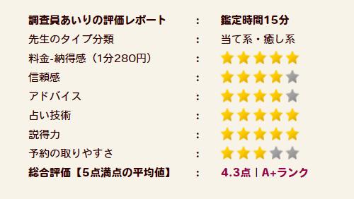 櫻井撫子(さくらいなでしこ)先生の評価A+ランク