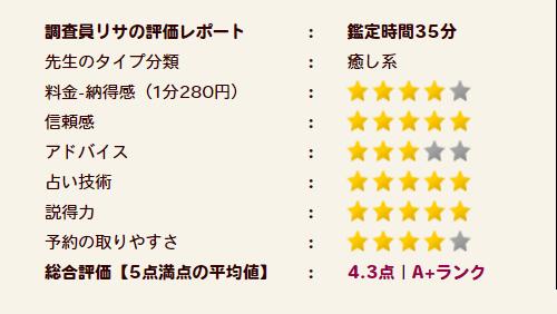 那由多(ナユタ)先生の評価A+ランク