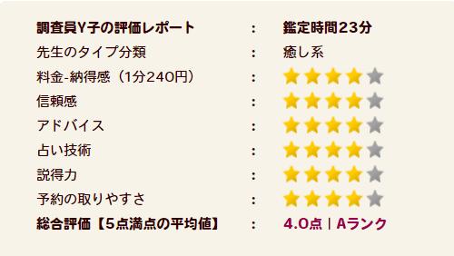 七絆先生の評価Aランク