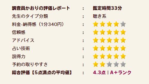 美鈴(ミレイ)先生の評価A+ランク