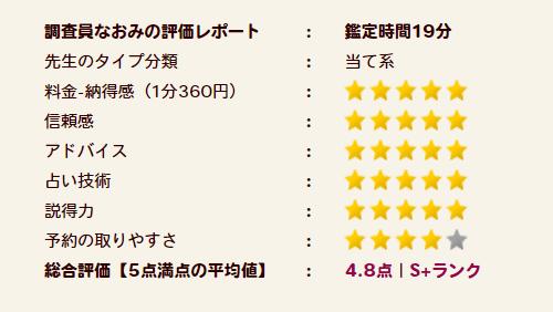 貞心先生の評価S+ランク
