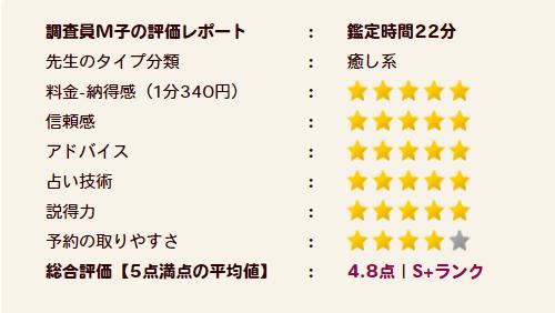 月凰先生の評価S+ランク