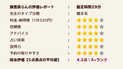 菊理(くくり)先生の評価A+ランク