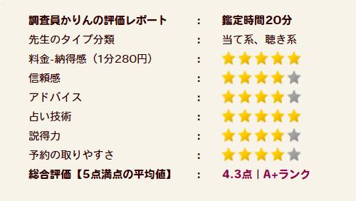 三輪(みのわ)先生の評価A+ランク