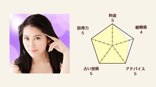 魅理亜先生の評価指標