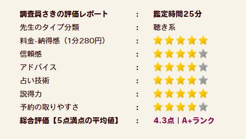 美園(ミソノ)先生の評価A+ランク