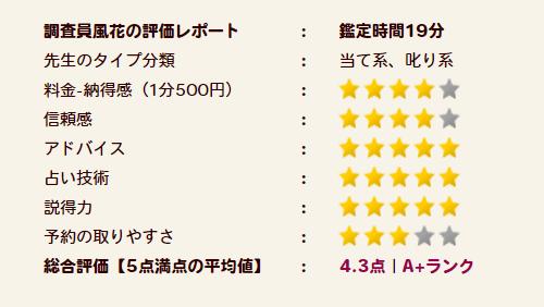 雪下氷姫(ユキシタヒメ)先生の評価A+ランク