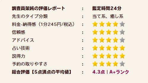 三郷(みさと)れい先生の評価A+ランク
