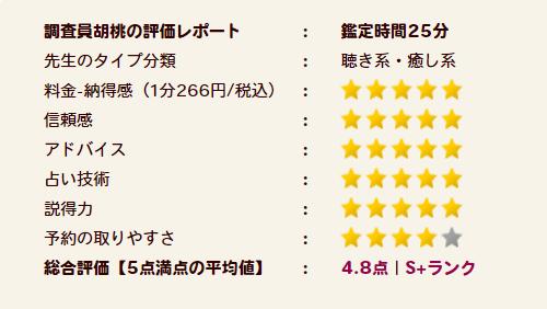 祥.(さち)先生の評価S+ランク