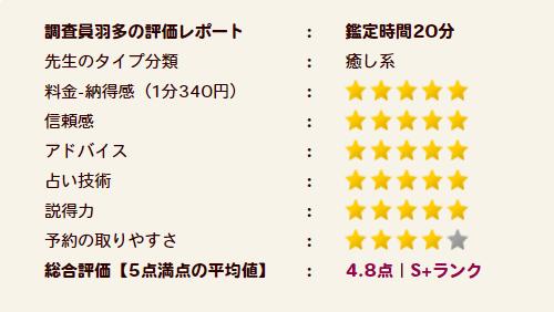 柚花(ユズカ)先生評価S+ランク