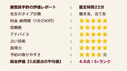 慶思(けいし)先生の評価S+ランク