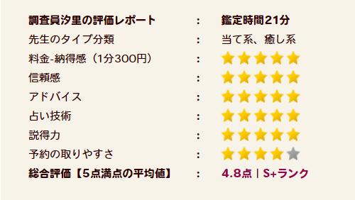 虹龍(コーリン)先生の評価S+ランク