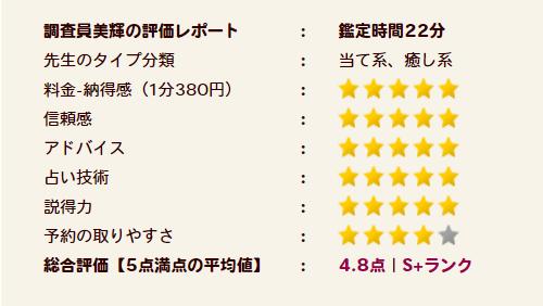 兎咲理紗(うさぎりさ)先生の評価S+ランク
