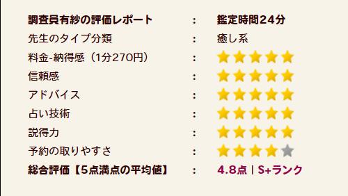 叶先生の評価S+ランク